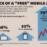 Versteckte Kosten von Gratis-Apps