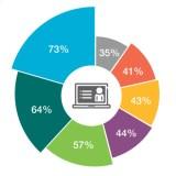Umfrage: In fünf Jahren ist das Smartphone tot