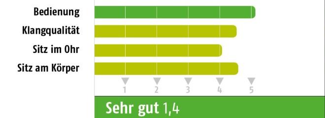Fazit_Sportkopfhörer_bew_2