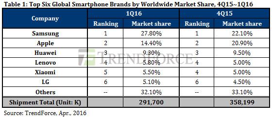 Diese Tabelle zeigt die sechs erfolgreichsten Smartphone-Hersteller im ersten Quartal 2016. (Grafik: TrendForce)