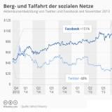Facebook und Snapchat top, Twitter flop
