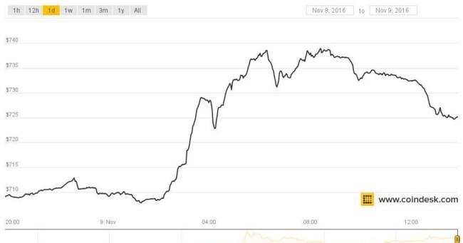 Kursentwicklung des Bitcoins nach der amerikanischen Präsidentschaftswahl (Bild: CoinDesk)
