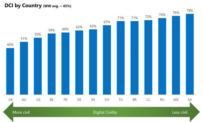 Der Höflichkeitsindex von UK bis SA (Foto Microsoft)