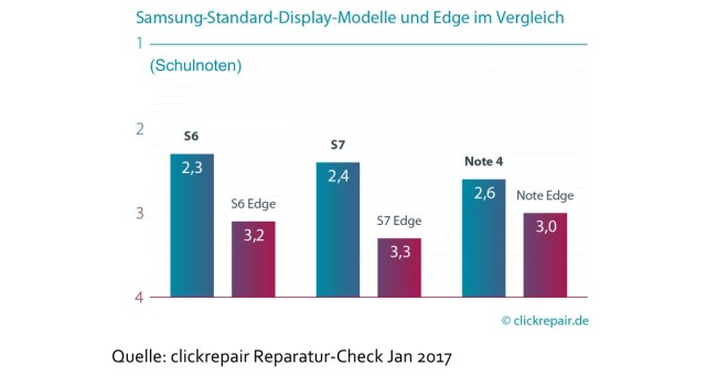 (Grafik: Clickrepair)