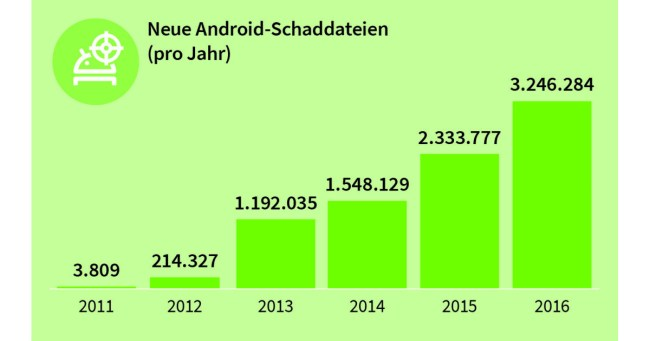 (Grafik: G Data)