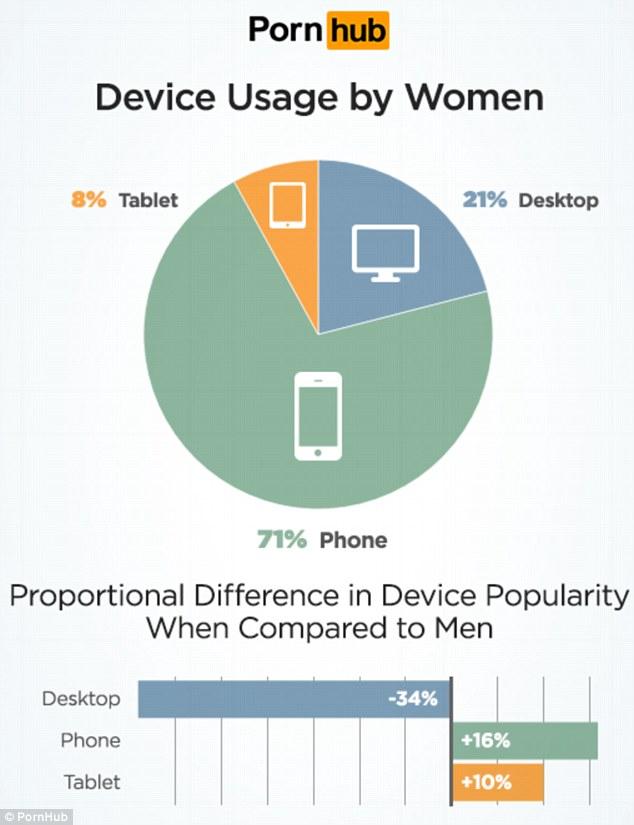 Mehr Frauen als Männer schauen sich Pornofilme über mobile Geräte an