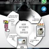 Gefährliche Sicherheitslücke in Whatsapp und Telegram entdeckt