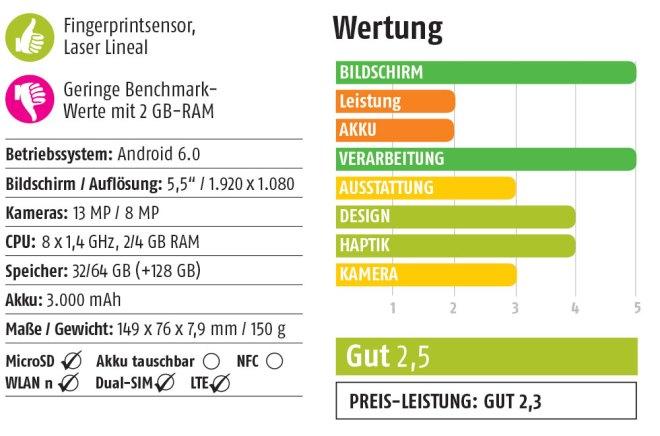 Wertung-Zenfone-3-Laser