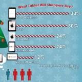 US-Studie: Nexus 7 steht häufiger auf Weihnachts-Wunschliste als iPad Mini