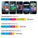 Aktuelle Highend Smartphones im Vergleich