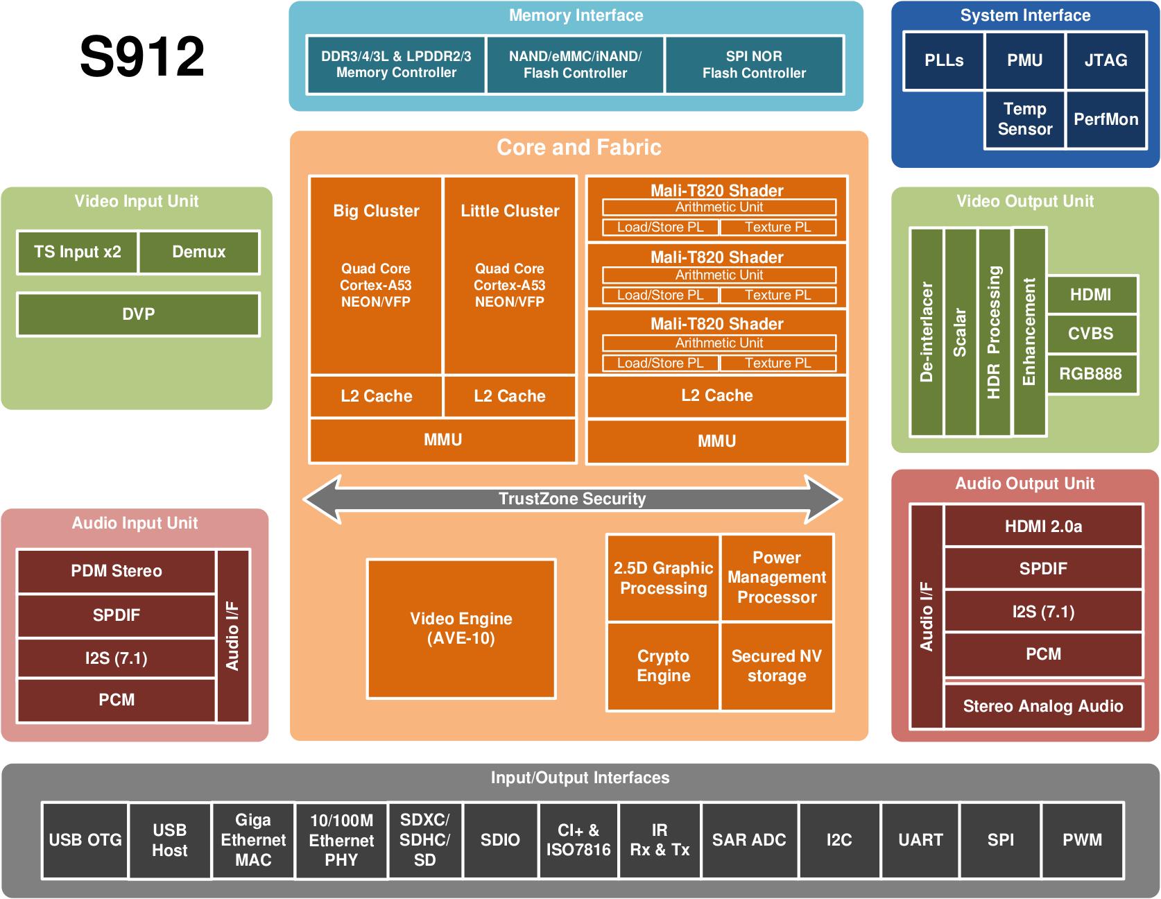 block diagram of 3d tv