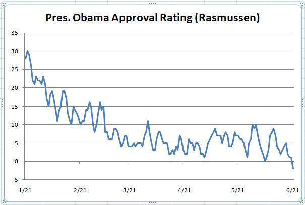 Obama goes negative  And Still I Persist\u2026