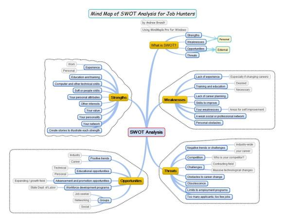 Mind Map SWOT chart for job seekers