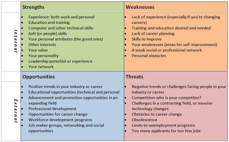 Job Hunter\u0027s Guide to SWOT Charts  Analysis ⋆ Frugal Guidance 2