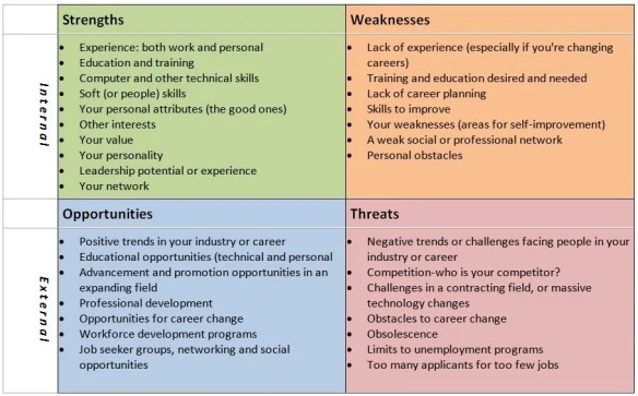 SWOT Chart for Job Seekers