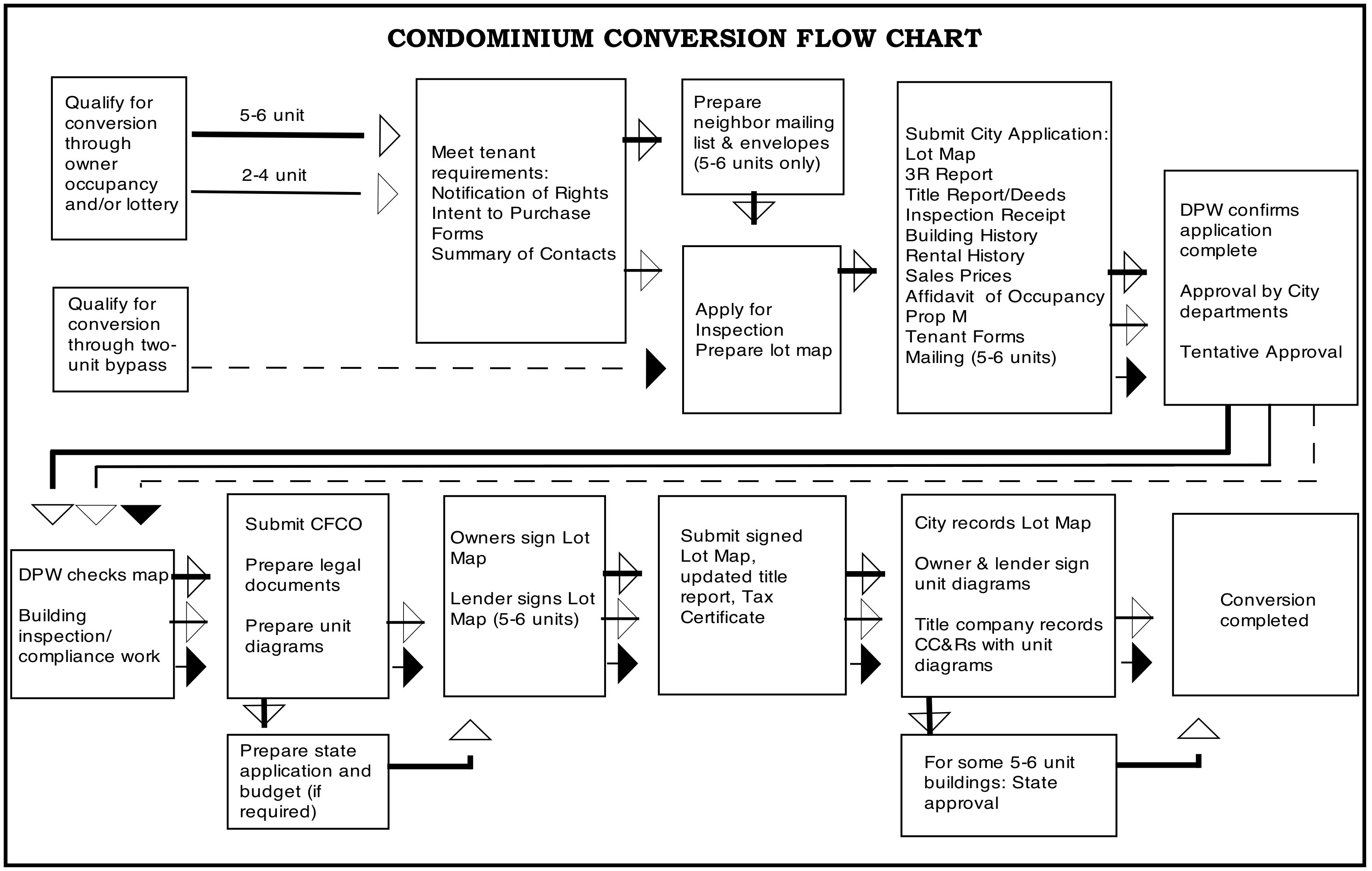 process flow chart for contract department