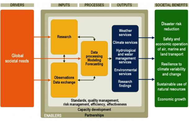 strategic management process diagram