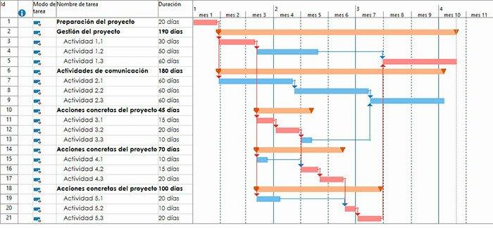 cronograma-proyecto Anec