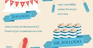 july 4 infographic facts and stats