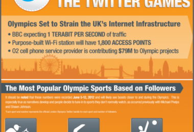 Olympics 2012 Twitter Games
