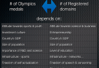 A non-exhaustive list of determining criteria for correlating domain registrations with Olympic medals