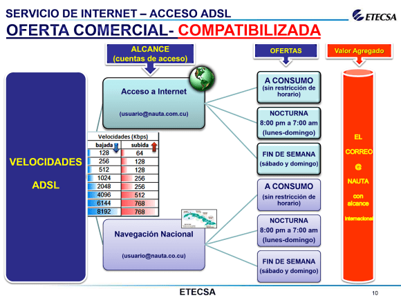 leaked etecsa presentation speed time access slide