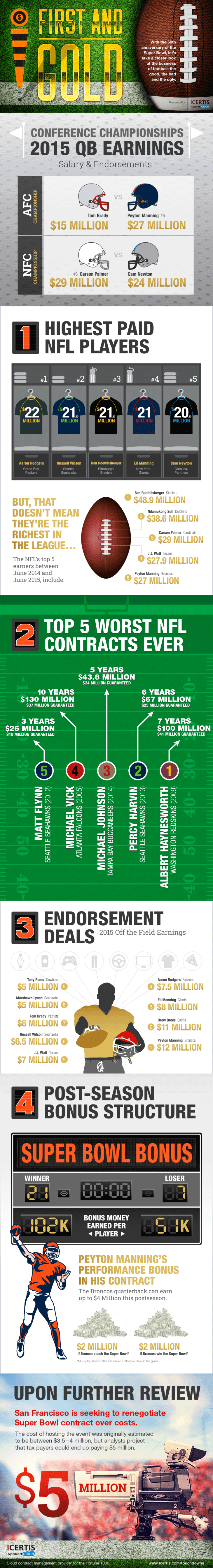 nfl-super-bowl-infographic-contracts