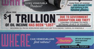 repression in venezuela infographic