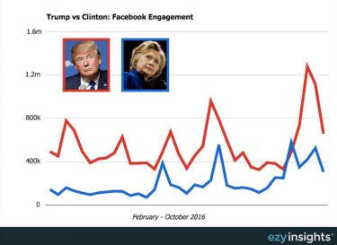 how trump used social media to win the election and why it worked