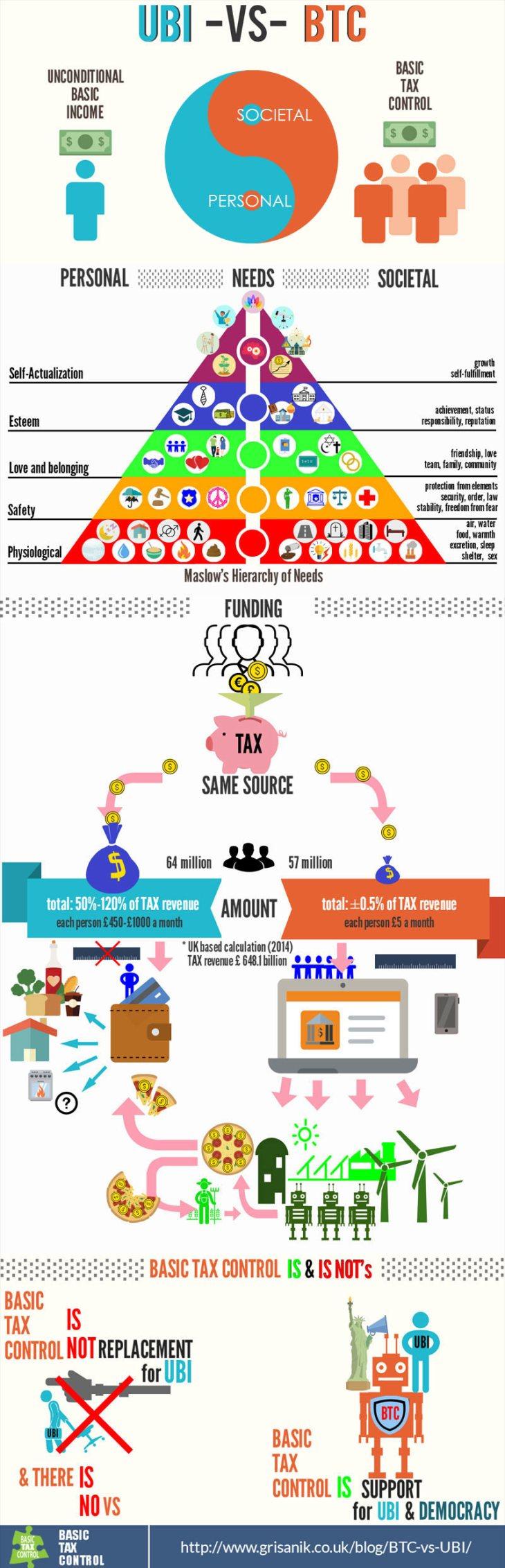 btc vs ubi infographic universal basic income infographic