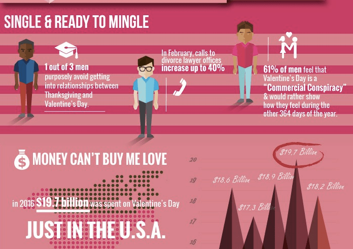 Valentine's Day Infographic: The Economics of Being Single