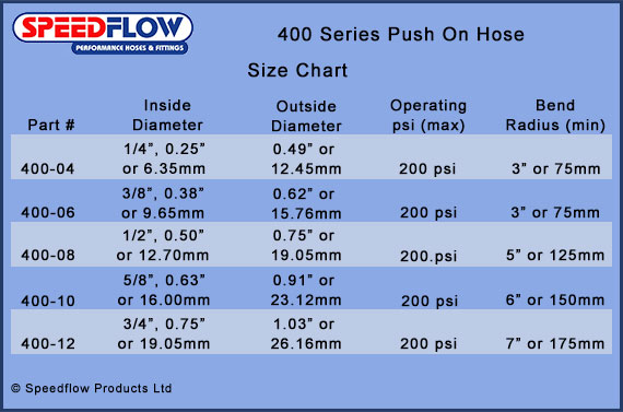 How to Install Push On Hose Fittings - AN Hose Fitting Guide