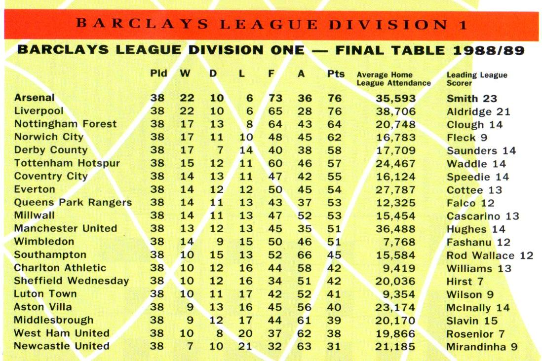 Summary English Premier League Result Table Fixture