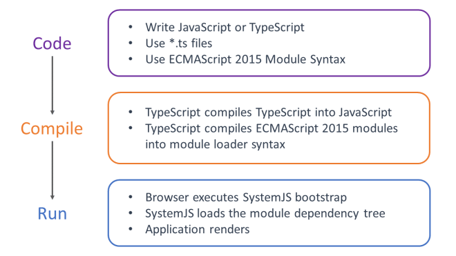 Diagram of TypeScript with SystemJS workflow