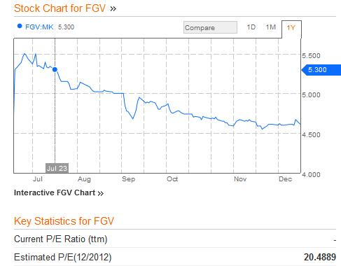 Felda Global Ventures share price - Graph: Bloomberg