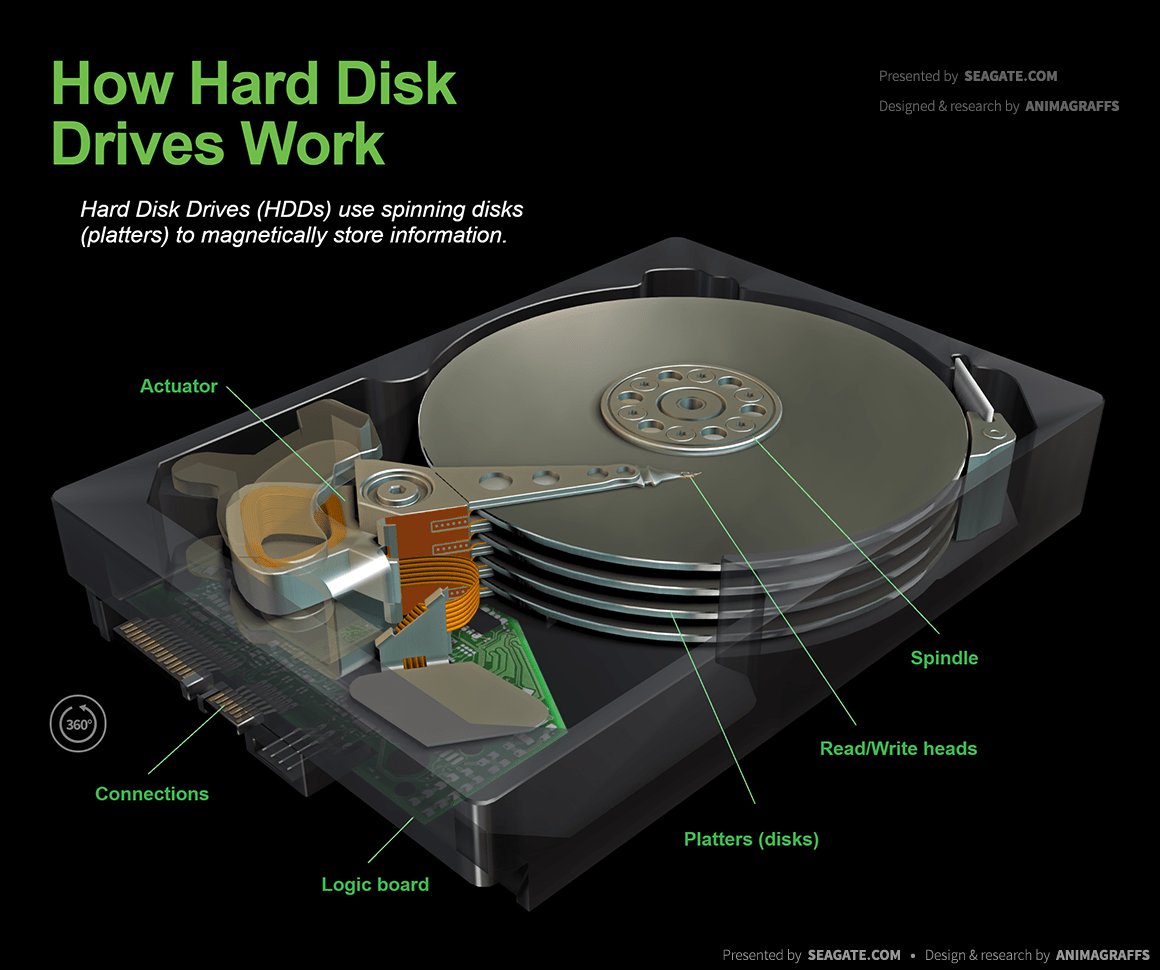 Drive Work How Hard Disk Drives Work Animagraffs