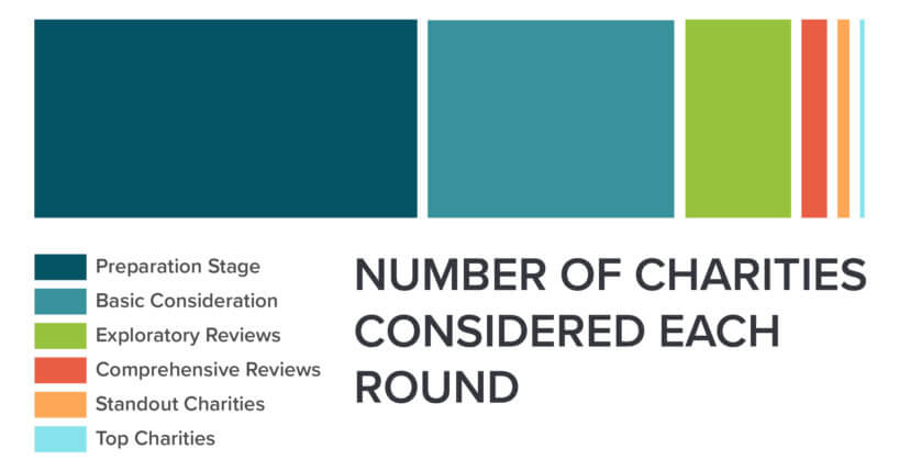 Evaluating Charities Animal Charity Evaluators - Charity Evaluation