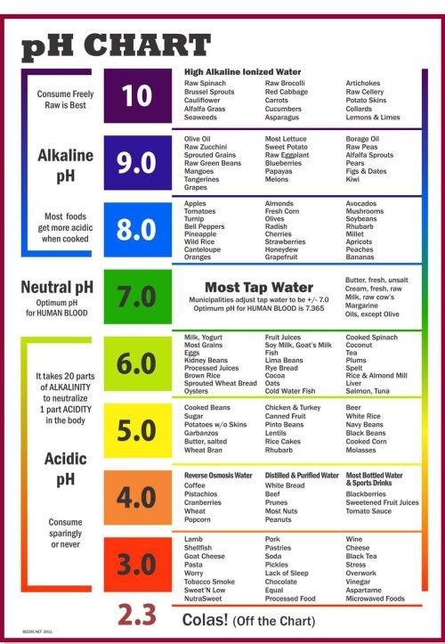 Medium Of Ph Of Rainwater