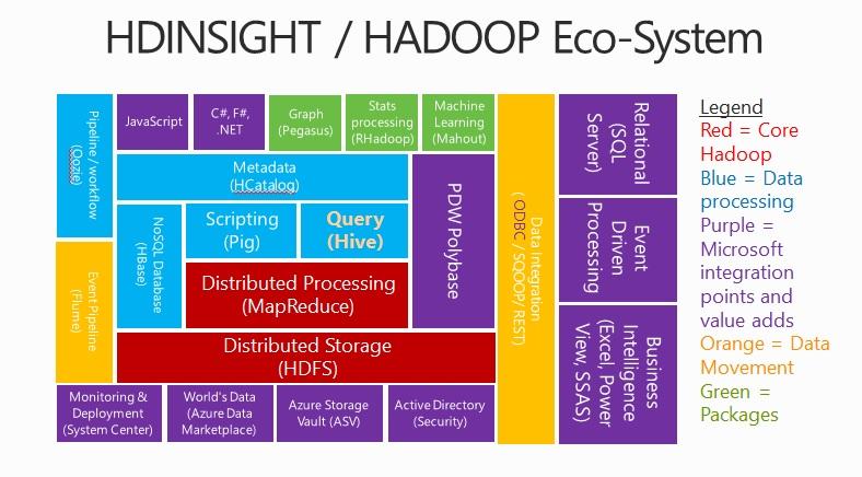 A Lap Around Big Data With Microsoft Hdinsight Dzone Big
