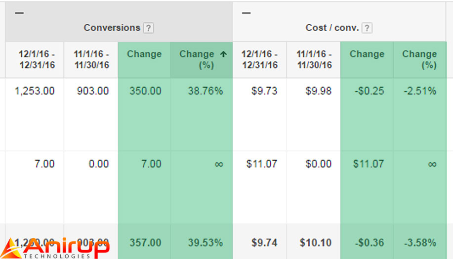 Adwords-compare-data3