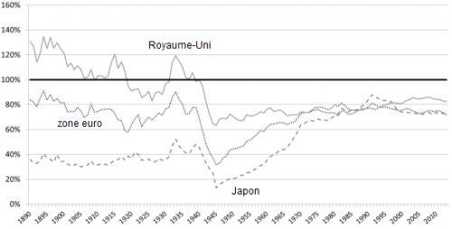 Gilbert_Cette__Niveau_du_PIB_par_tete_zone_euro_Royaume-Uni_Japon__Martin_Anota_.png