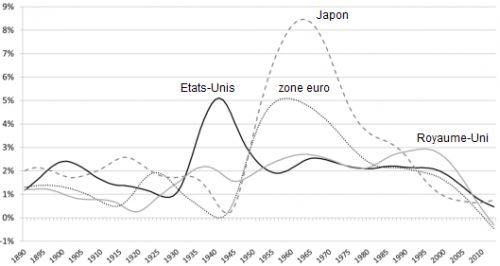 Gilbert_Cette__croissance_annuelle_du_PIB_par_tete_Etats-Unis_zone_euro_Japon_Royaume-Uni__Martin_Anota_.png