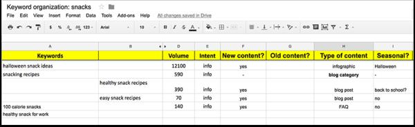Organize keywords