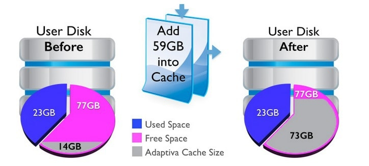 sponsors configmgr sccm adaptiva  How can we Achieve Zero Footprint Caching and Resolve Disk Space Issues in SCCM