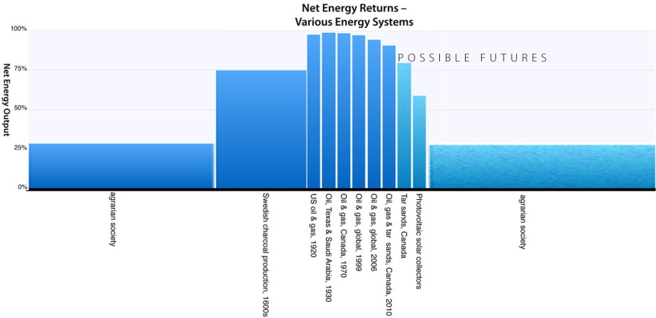 Net Energy over time - chart 1 copy