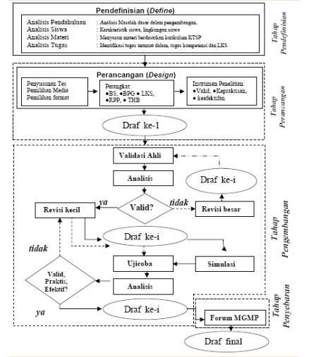 Pengertian Analisis Deskriptif Dalam Makalah Contoh Makalah Dan Skripsi Analisis Novel Dan Cerpen Pengembangan Perangkat Pembelajaran Matematika Realistik Materi