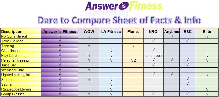 Fitness, Answer is Fitness, Club Comparison, North Attleboro
