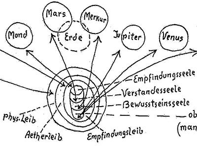 Geistesforschung als Wissenschaft – I – Imaginationen und die Denkformen unseres Zeitalters