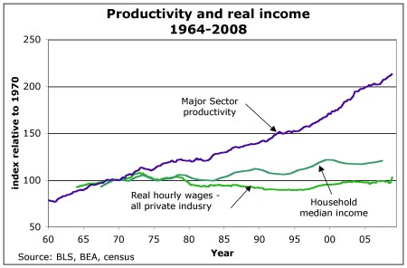 Wages In Relation To Productivity