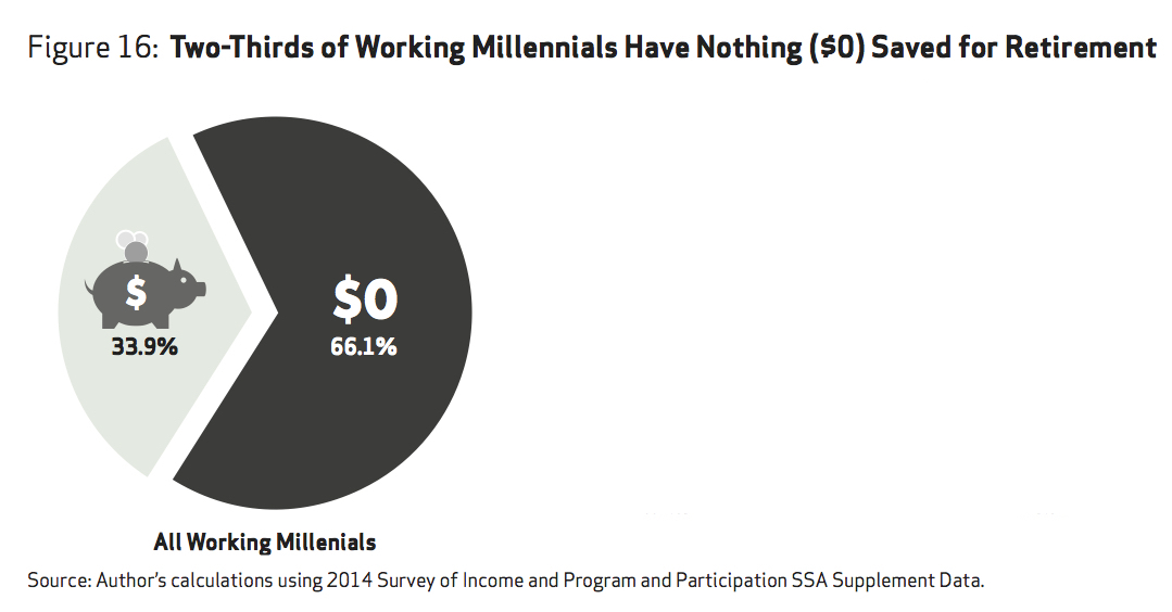 Millennials\u0027 retirement plan socialism? occasional links  commentary - retirement program